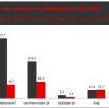 Einbruch der Visits deutscher Social Networks vs. Platzhirsch XING