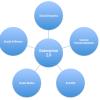 Enterprise 2.0 oder Soziale Medien erobern die interne Kommunikation