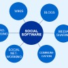 Social Software oder das 1×1 der internen Kommunikation