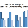 Liste der wichtigsten Social Media und Online Marketing Studien 2014
