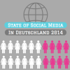 State of Social Media (Management) in deutschen Unternehmen