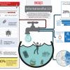 Tools für Content Curation / Content Planung (Redaktionsplanung)