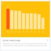 Türkei ist aktivstes Land im Bereich Social Media (Consumer Barometer von Google)
