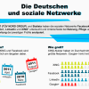 State of Social Networks in Deutschland
