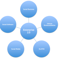 enterprise-20-social-software-social-business