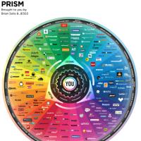 Conversation Prism von Brian Solis