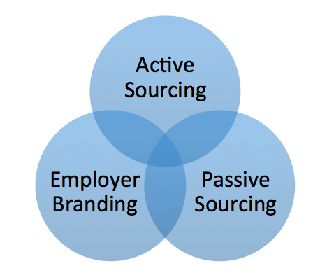 Dreiklang im Recruiting: Active Sourcing, Passive Sourcing und Employer Branding