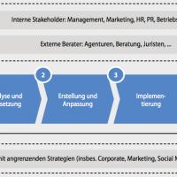 Framework für Social Media Guidelines