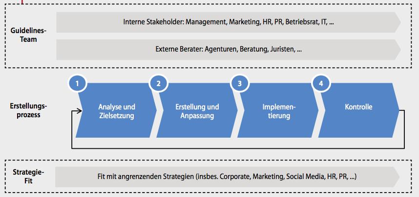 strategien marketing