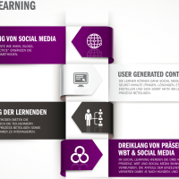 Social Learning Infografik
