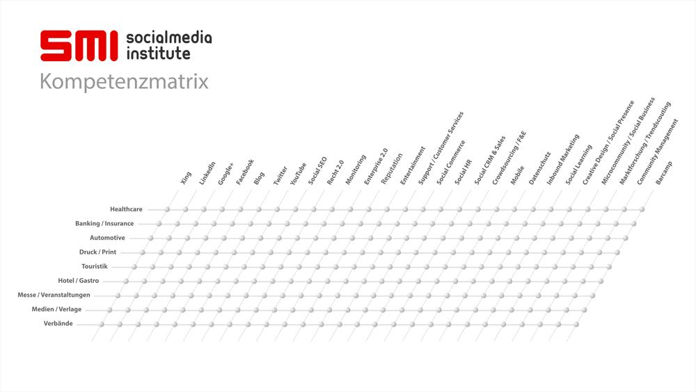 SocialMedia-Insitute---Beratungsmatrix-1000px