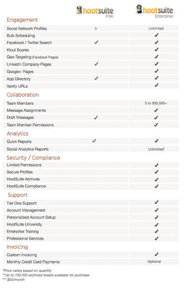 hootsuite-free-vs-enterprise