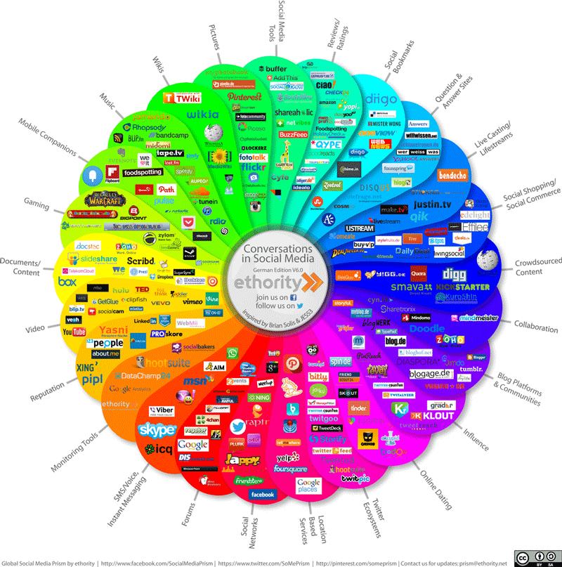 social-media-prism-deutschland-smi