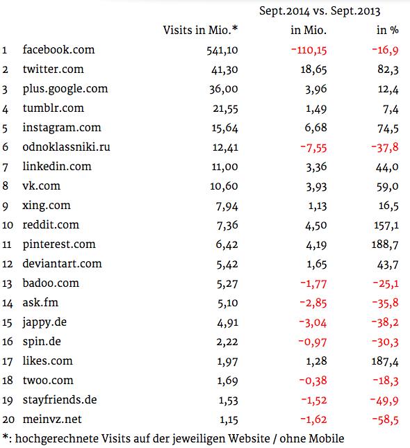wichtigsten-social-networks-deutschland