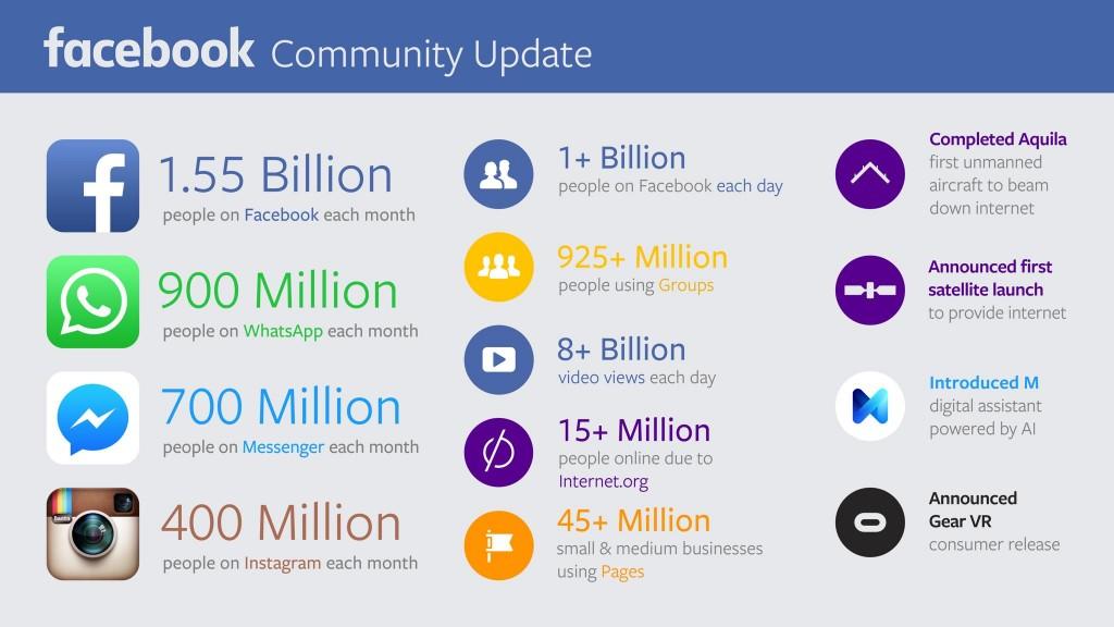 facebook-nutzerzahlen-q4-2015