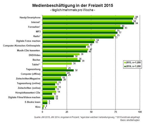 mediennutzung-jim-2015