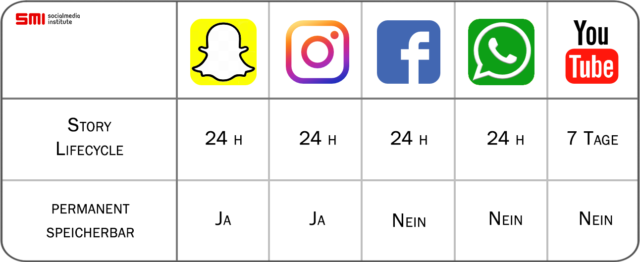 stories_instagram_whatsapp_snapchat_youtube
